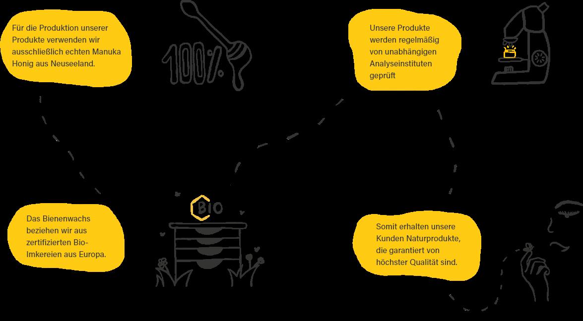 HCProducts Produktionsverfahren